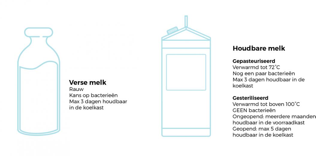 Empty the Fridge - Het verschil tussen verse en houdbare melk